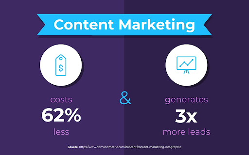 2021 Essential Content Marketing Statistics That Matter to Your Business