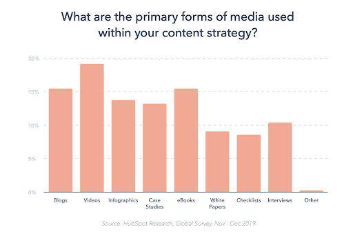 Content marketing strategy and ROI statistics