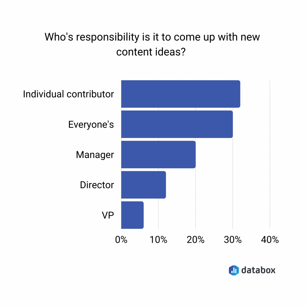 Look for Ideas Outside the Content Team