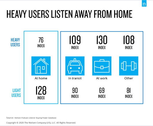 Audio Content Is Easy to Consume