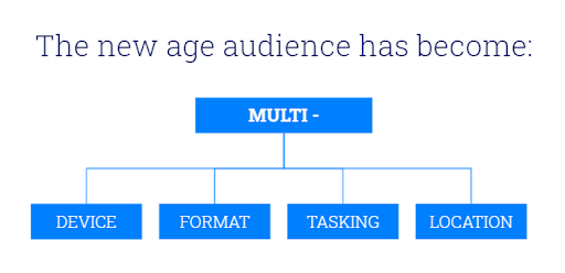 The new age audience